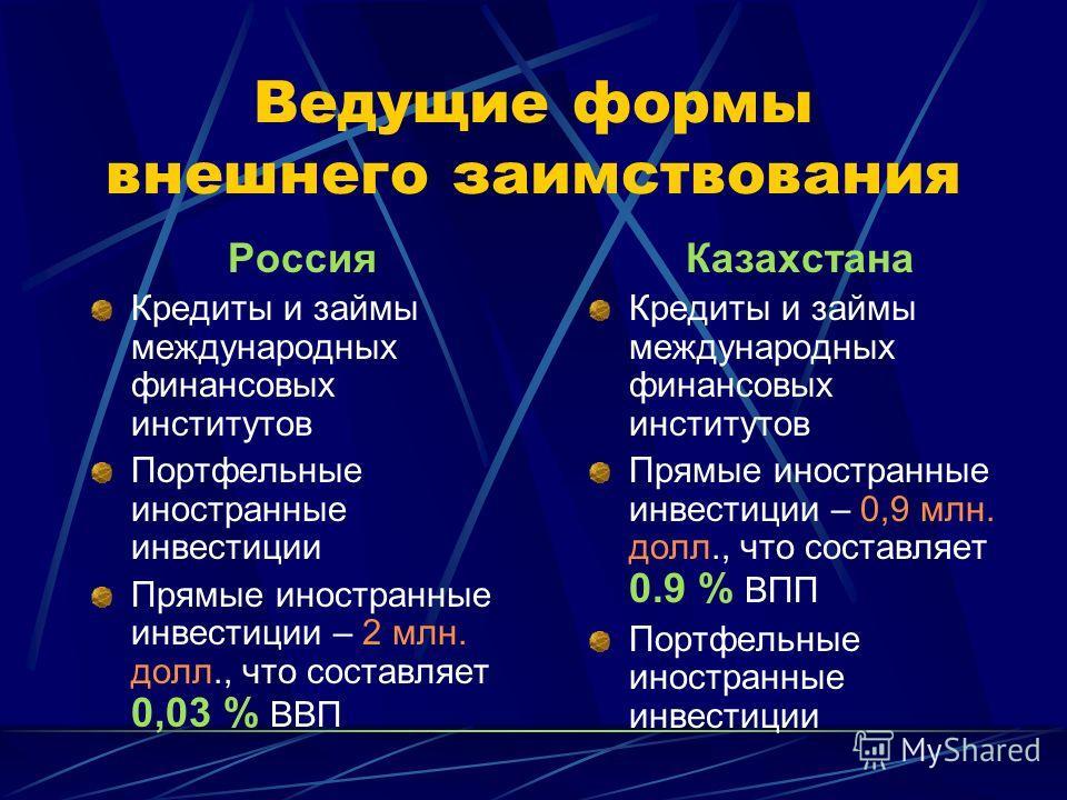 Динамика валютного курса