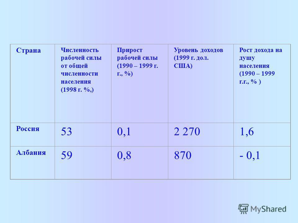 Страна Численность рабочей силы от общей численности населения (1998 г. %,) Прирост рабочей силы (1990 – 1999 г. г., %) Уровень доходов (1999 г. дол. США) Рост дохода на душу населения (1990 – 1999 г.г., % ) Россия 530,12 2701,6 Албания 590,8870- 0,1