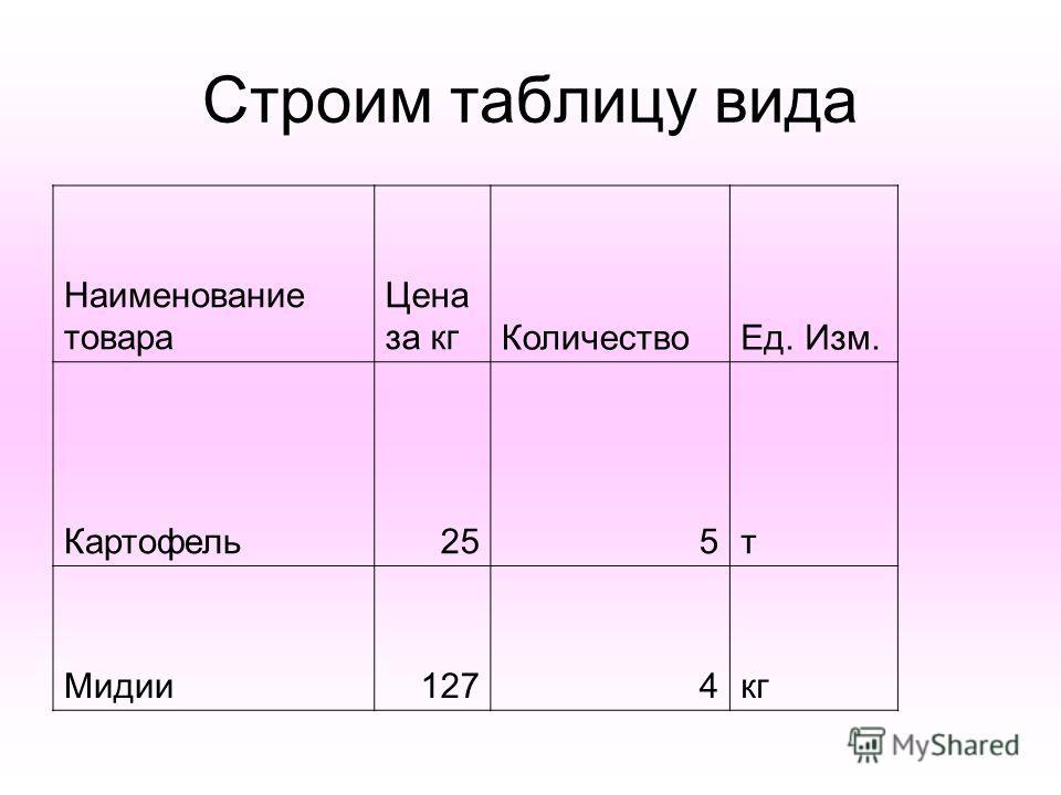 Строим таблицу вида Наименование товара Цена за кгКоличествоЕд. Изм. Картофель255т Мидии1274кг