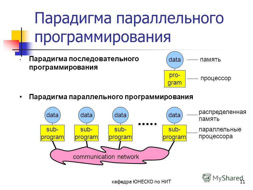 кафедра ЮНЕСКО по НИТ11 Парадигма параллельного программирования Парадигма последовательного программирования data pro- gram память процессор Парадигма параллельного программирования data sub- program data sub- program data sub- program data sub- pro