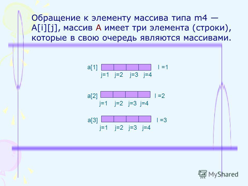 Обращение к элементу массива типа m4 A[i][j], массив A имеет три элемента (строки), которые в свою очередь являются массивами. а[1] I =1=1 j=1 j=2 j=3 j=4 а[2] I =2 j=1 j=2 j=3 j=4 а[3] I =3 j=1 j=2 j=3 j=4