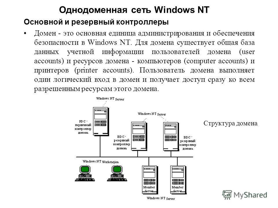 Однодоменная сеть Windows NT Основной и резервный контроллеры Домен - это основная единица администрирования и обеспечения безопасности в Windows NT. Для домена существует общая база данных учетной информации пользователей домена (user accounts) и ре