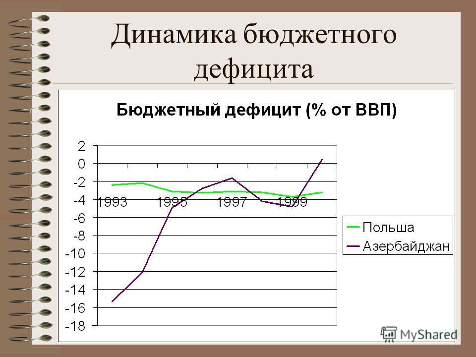 Динамика бюджетного дефицита
