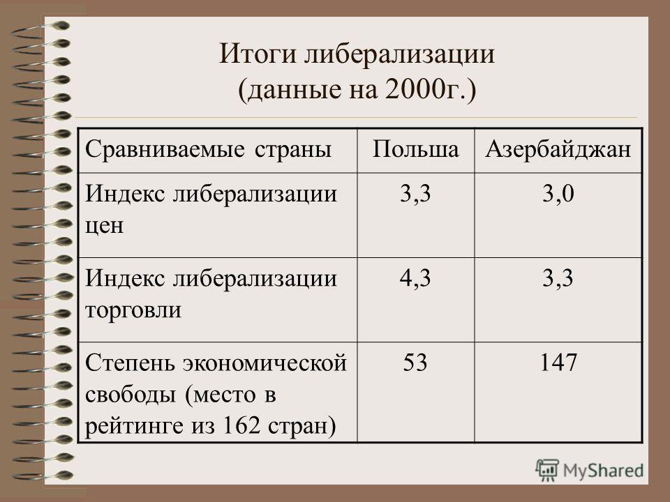 Итоги либерализации (данные на 2000г.) Сравниваемые страныПольшаАзербайджан Индекс либерализации цен 3,33,0 Индекс либерализации торговли 4,33,3 Степень экономической свободы (место в рейтинге из 162 стран) 53147