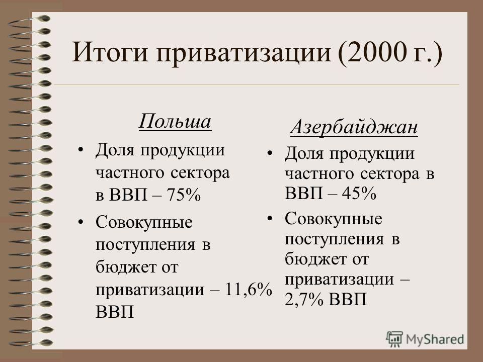 Итоги приватизации (2000 г.) Азербайджан Доля продукции частного сектора в ВВП – 45% Совокупные поступления в бюджет от приватизации – 2,7% ВВП Польша Доля продукции частного сектора в ВВП – 75% Совокупные поступления в бюджет от приватизации – 11,6%