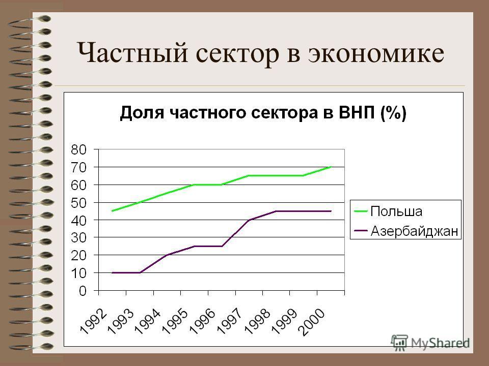 Частный сектор в экономике