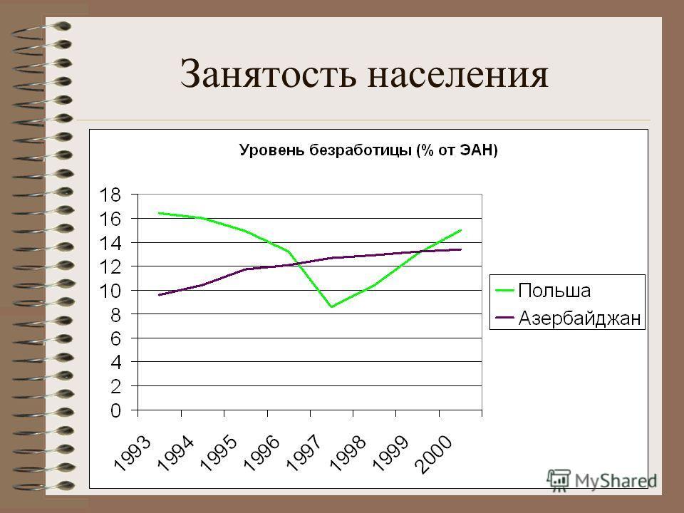 Занятость населения