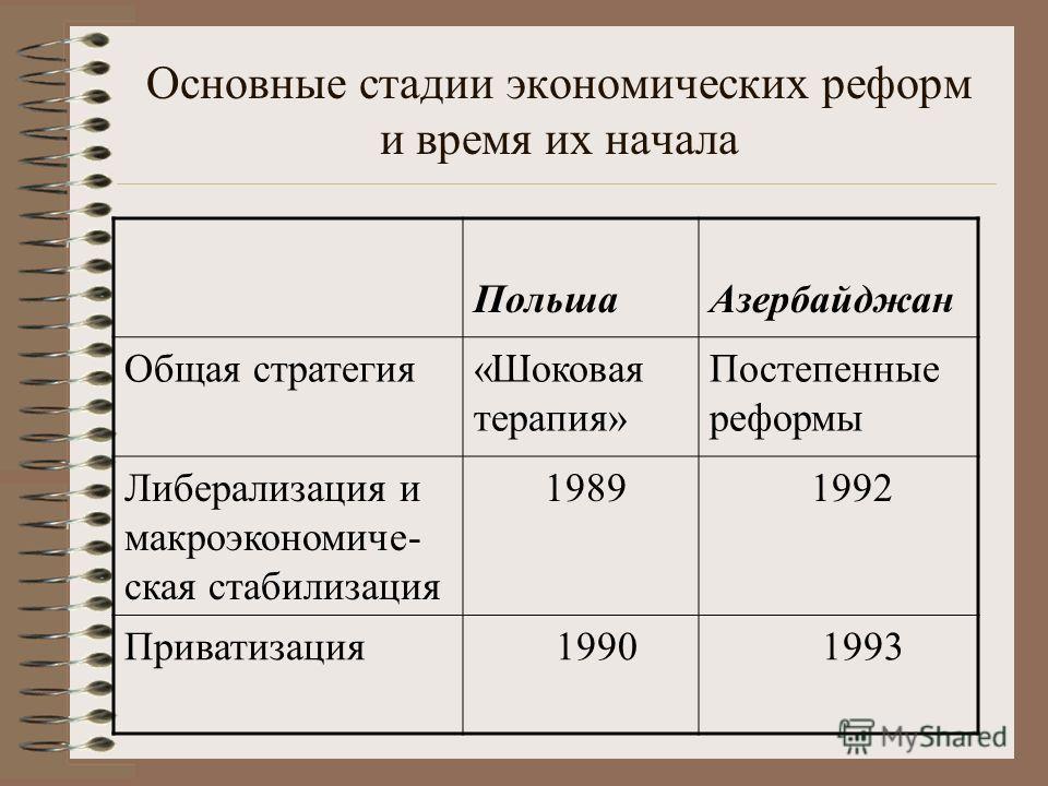 Основные стадии экономических реформ и время их начала Польша Азербайджан Общая стратегия«Шоковая терапия» Постепенные реформы Либерализация и макроэкономиче- ская стабилизация 1989 1992 Приватизация 1990 1993