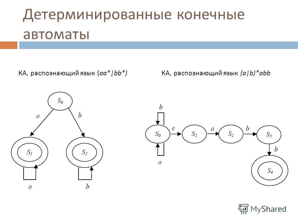 Детерминированные конечные автоматы КА, распознающий язык (aa*|bb*)КА, распознающий язык (a|b)*abb