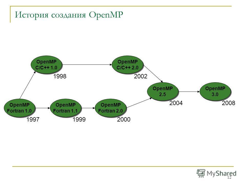 12 История создания OpenMP 1997 OpenMP Fortran 1.0 1998 OpenMP C/C++ 1.0 1999 OpenMP Fortran 1.1 2000 OpenMP Fortran 2.0 2002 OpenMP C/C++ 2.0 2004 OpenMP 2.5 2008 OpenMP 3.0