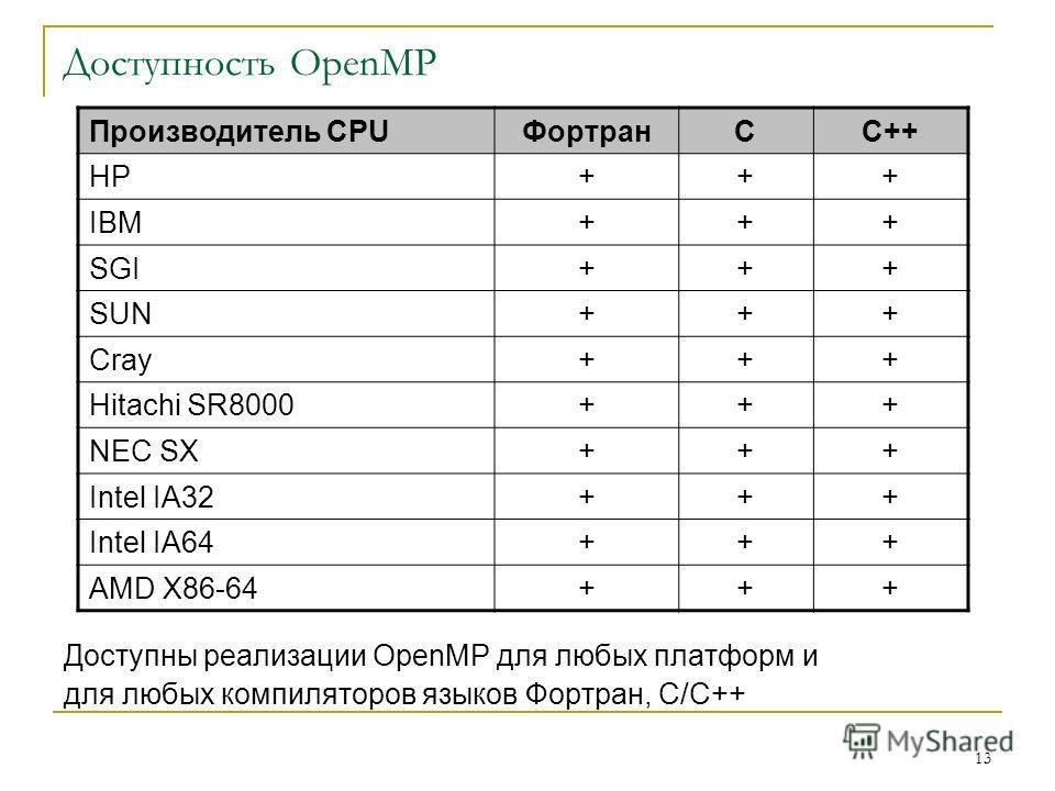 13 Доступность OpenMP Доступны реализации OpenMP для любых платформ и для любых компиляторов языков Фортран, С/С++ Производитель CPUФортранCC++ HP+++ IBM+++ SGI+++ SUN+++ Cray+++ Hitachi SR8000+++ NEC SX+++ Intel IA32+++ Intel IA64+++ AMD X86-64+++