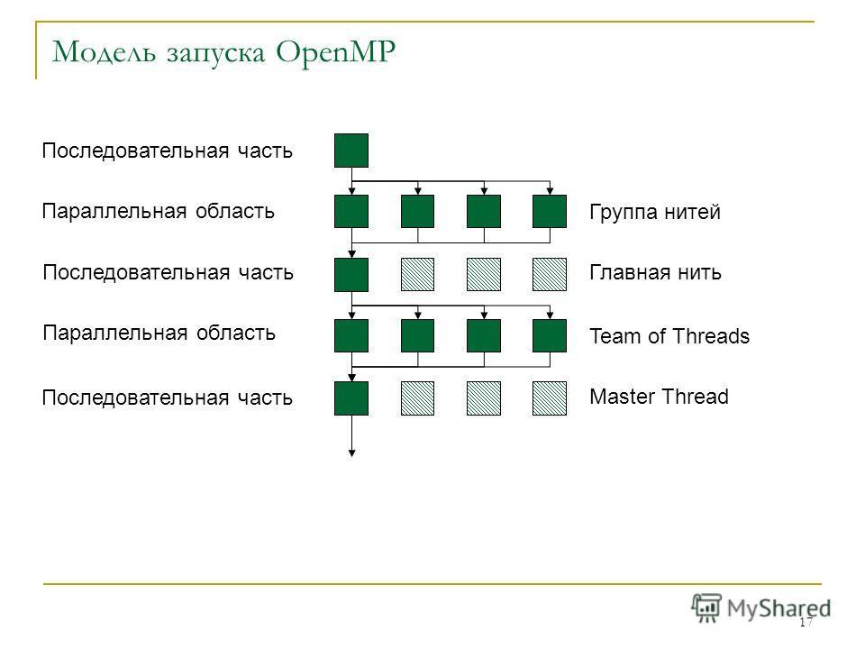 17 Модель запуска OpenMP Последовательная часть Параллельная область Последовательная часть Параллельная область Последовательная часть Группа нитей Главная нить Team of Threads Master Thread