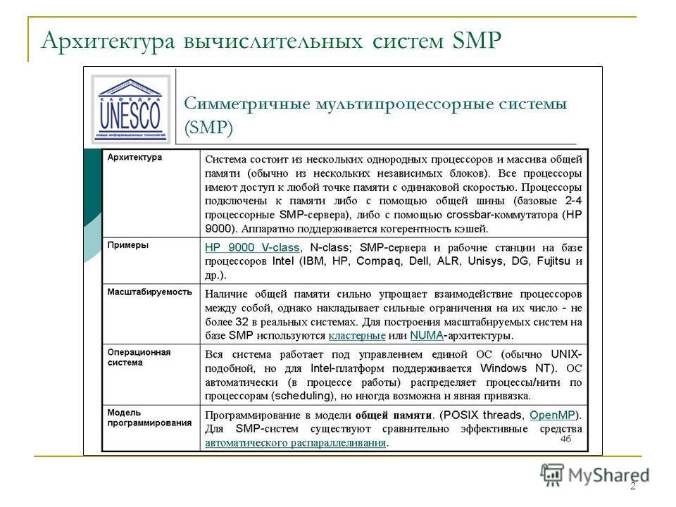 2 Архитектура вычислительных систем SMP