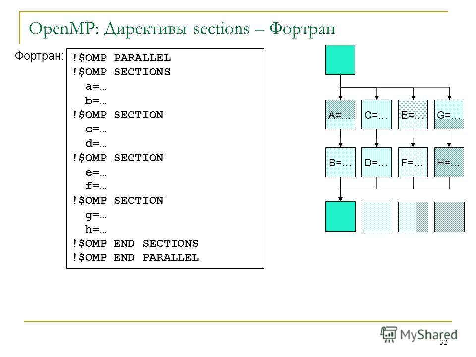 32 OpenMP: Директивы sections – Фортран A=…C=…E=…G=… B=…D=…F=…H=… Фортран: !$OMP PARALLEL !$OMP SECTIONS a=… b=… !$OMP SECTION c=… d=… !$OMP SECTION e=… f=… !$OMP SECTION g=… h=… !$OMP END SECTIONS !$OMP END PARALLEL