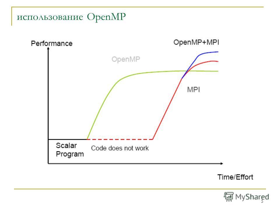5 использование OpenMP