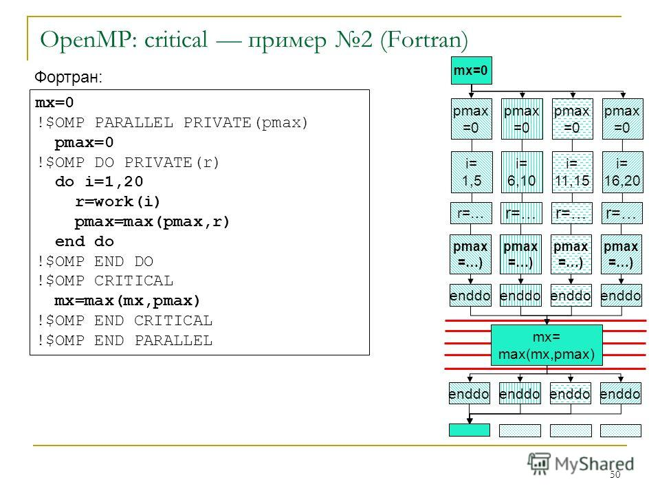 50 OpenMP: critical пример 2 (Fortran) mx=0 pmax =0 pmax =0 pmax =0 pmax =0 i= 1,5 i= 6,10 i= 11,15 i= 16,20 r=… pmax =…) pmax =…) pmax =…) pmax =…) enddo mx= max(mx,pmax) enddo Фортран: mx=0 !$OMP PARALLEL PRIVATE(pmax) pmax=0 !$OMP DO PRIVATE(r) do