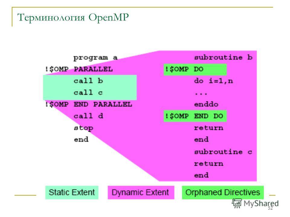 52 Терминология OpenMP