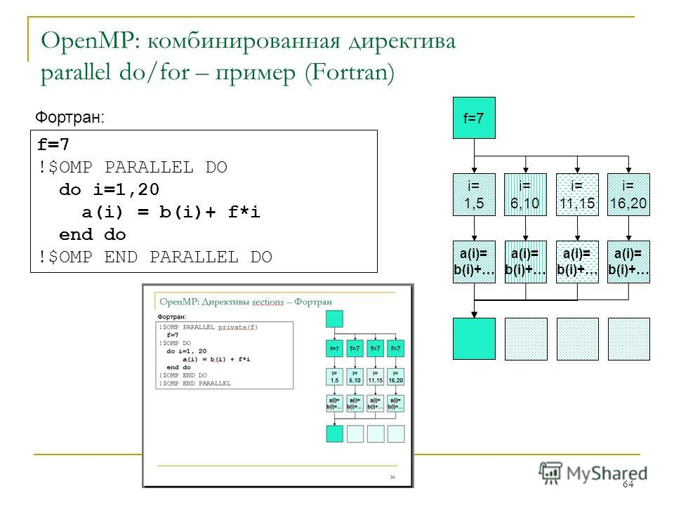 64 OpenMP: комбинированная директива parallel do/for – пример (Fortran) Фортран: f=7 !$OMP PARALLEL DO do i=1,20 a(i) = b(i)+ f*i end do !$OMP END PARALLEL DO f=7 i= 1,5 i= 6,10 i= 11,15 i= 16,20 a(i)= b(i)+… a(i)= b(i)+… a(i)= b(i)+… a(i)= b(i)+…