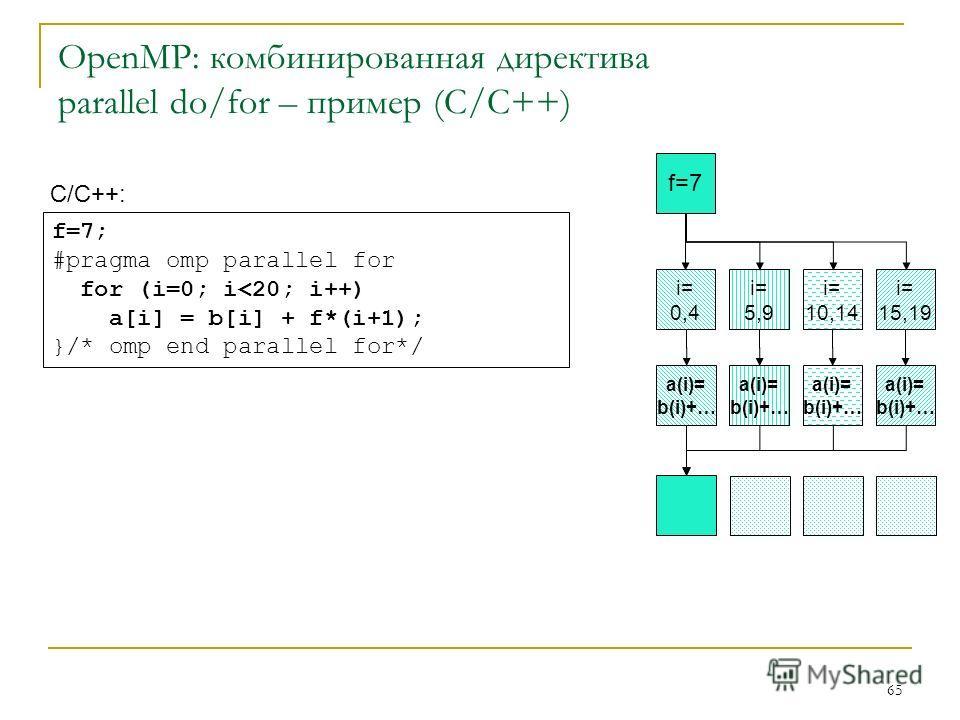 65 OpenMP: комбинированная директива parallel do/for – пример (C/C++) С/C++: f=7; #pragma omp parallel for for (i=0; i