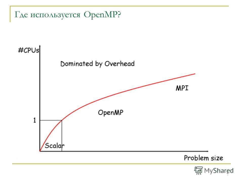 7 Где используется OpenMP?