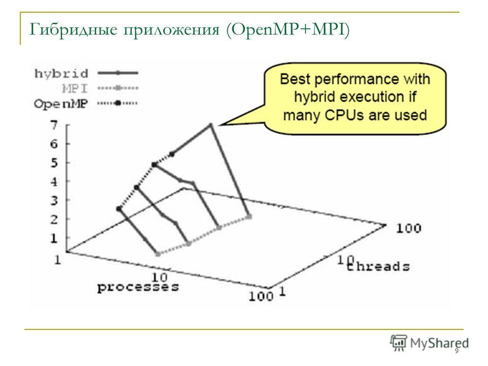 9 Гибридные приложения (OpenMP+MPI)