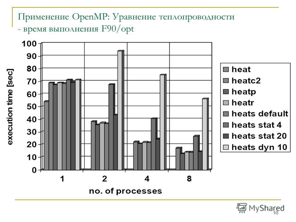 98 Применение OpenMP: Уравнение теплопроводности - время выполнения F90/opt