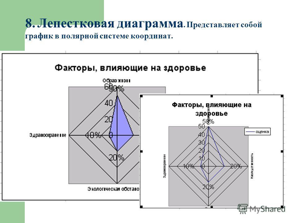 8. Лепестковая диаграмма. Представляет собой график в полярной системе координат.