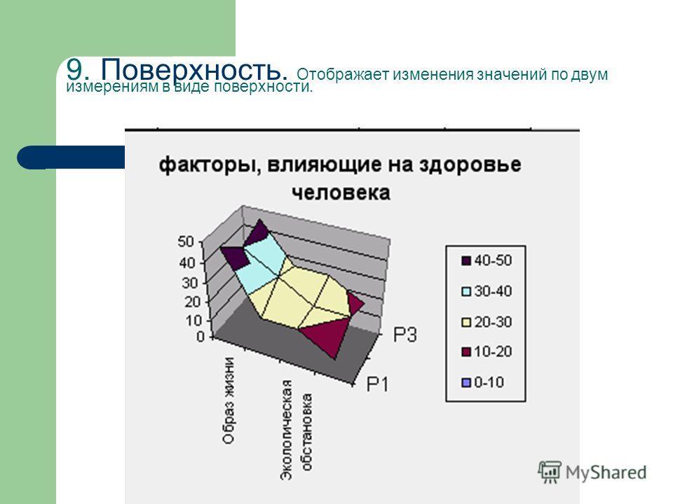 9. Поверхность. Отображает изменения значений по двум измерениям в виде поверхности.