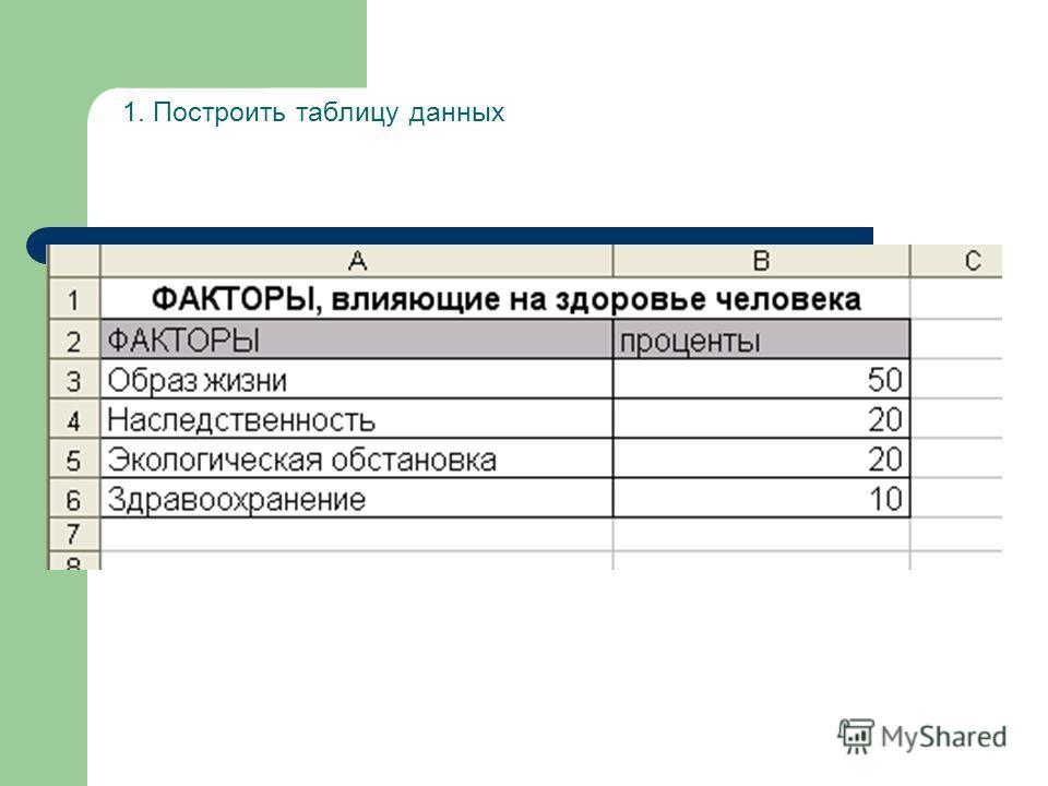 1. Построить таблицу данных