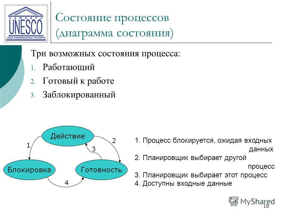 18 Состояние процессов (диаграмма состояния) Три возможных состояния процесса: 1. Работающий 2. Готовый к работе 3. Заблокированный Действие БлокировкаГотовность 1 2 3 4 1. Процесс блокируется, ожидая входных данных 2. Планировщик выбирает другой про
