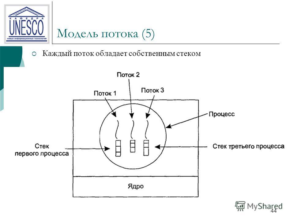 Модель потока (5) Каждый поток обладает собственным стеком 44