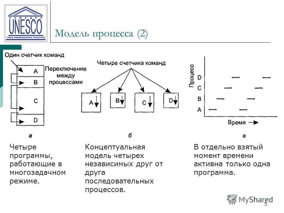 5 Модель процесса (2) Концептуальная модель четырех независимых друг от друга последовательных процессов. Четыре программы, работающие в многозадачном режиме. В отдельно взятый момент времени активна только одна программа.