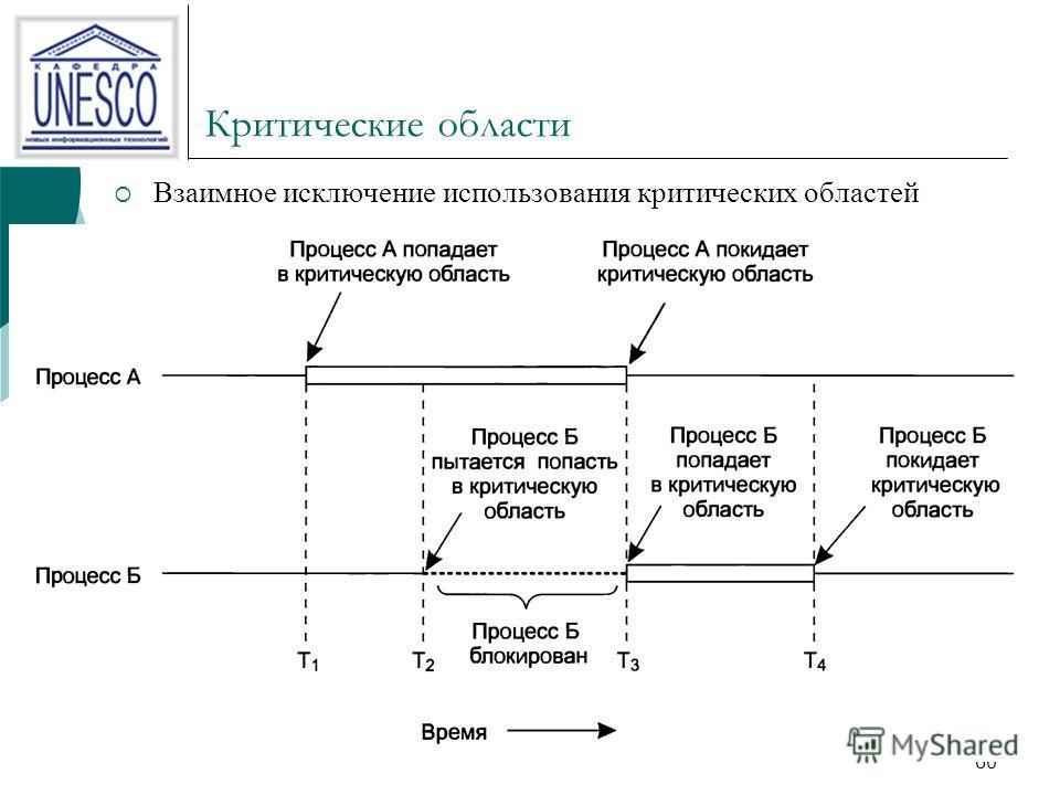 Критические области Взаимное исключение использования критических областей 60