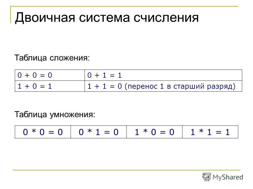 0 + 0 = 00 + 1 = 1 1 + 0 = 11 + 1 = 0 (перенос 1 в старший разряд) 0 * 0 = 00 * 1 = 01 * 0 = 01 * 1 = 1 Двоичная система счисления Таблица сложения: Таблица умножения:
