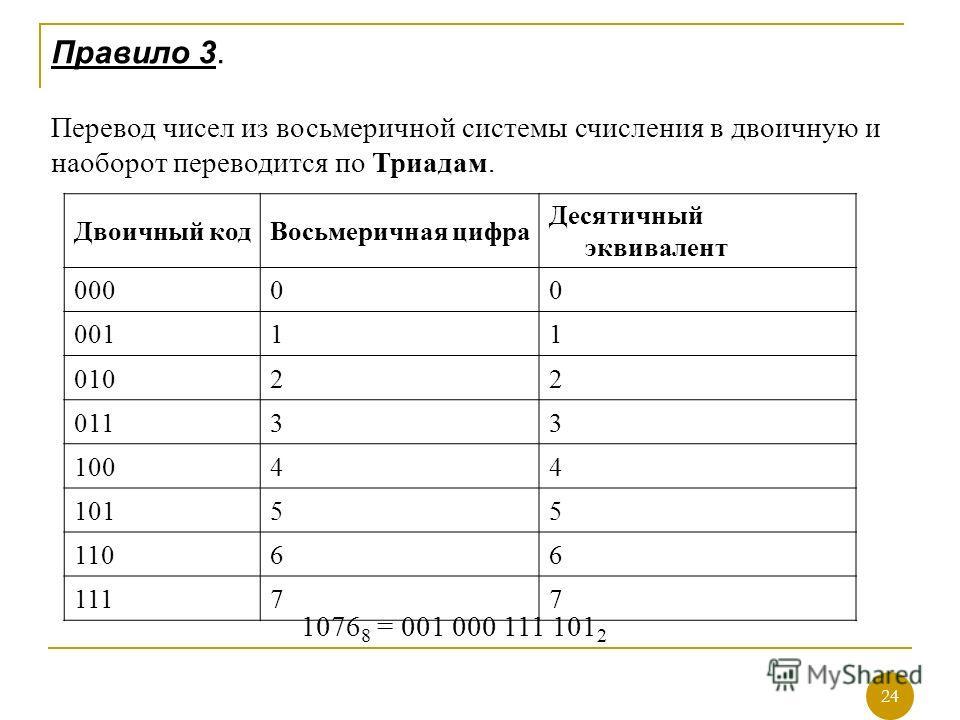 Правило 3. Перевод чисел из восьмеричной системы счисления в двоичную и наоборот переводится по Триадам. 1076 8 = 001 000 111 101 2 24 Двоичный кодВосьмеричная цифра Десятичный эквивалент 00000 00111 01022 01133 10044 10155 11066 11177