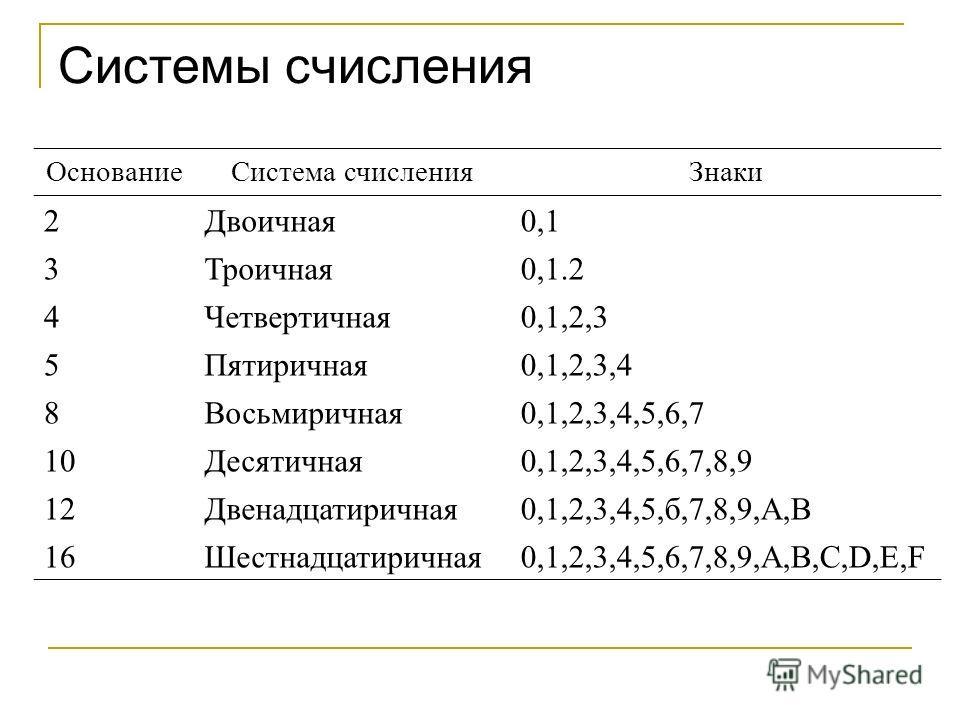 Системы счисления ОснованиеСистема счисленияЗнаки 2Двоичная0,1 3Троичная0,1.2 4Четвертичная0,1,2,3 5Пятиричная0,1,2,3,4 8Восьмиричная0,1,2,3,4,5,6,7 10Десятичная0,1,2,3,4,5,6,7,8,9 12Двенадцатиричная0,1,2,3,4,5,б,7,8,9,А,В 16Шестнадцатиричная0,1,2,3,