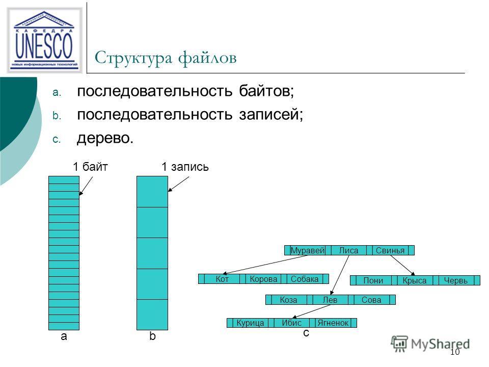 10 Структура файлов a. последовательность байтов; b. последовательность записей; c. дерево. 1 байт a 1 запись b Червь МуравейЛисаСвинья КотКороваСобака КозаЛевСова ПониКрыса КурицаИбисЯгненок c