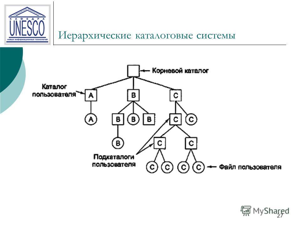 27 Иерархические каталоговые системы
