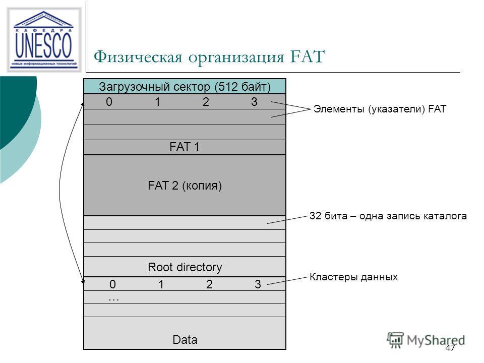 47 Физическая организация FAT Загрузочный сектор (512 байт) FAT 1 FAT 2 (копия) 01230123 Элементы (указатели) FAT Root directory Data 01230123 … Кластеры данных 32 бита – одна запись каталога