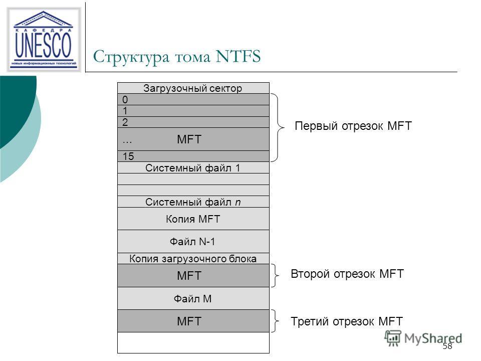 58 Структура тома NTFS Загрузочный сектор 0 1 2 … 15 MFT Системный файл 1 Системный файл n Копия MFT Файл N-1 Копия загрузочного блока MFT Файл M Первый отрезок MFT Второй отрезок MFT Третий отрезок MFT