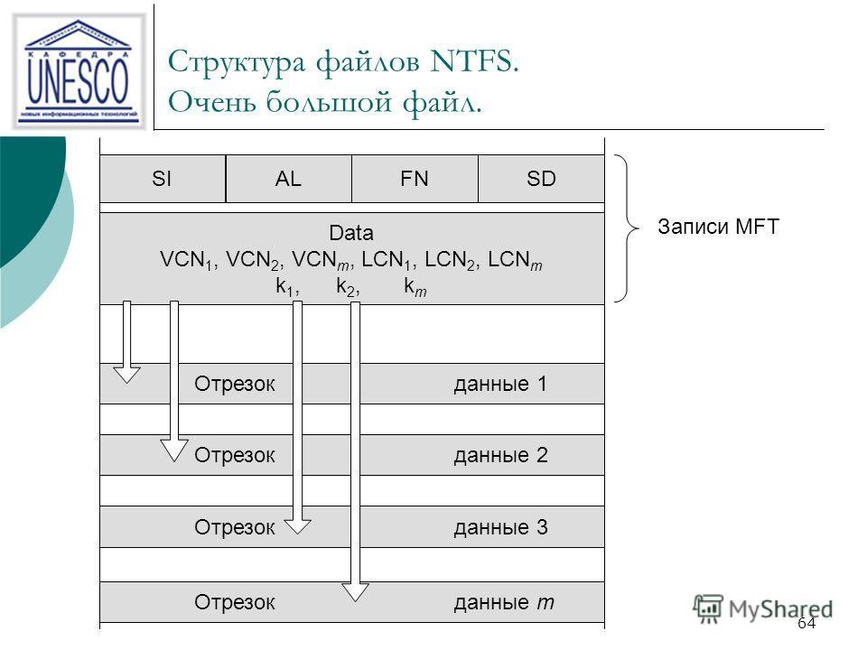 64 Структура файлов NTFS. Очень большой файл. Записи MFT Отрезокданные 1 Отрезокданные 2 Отрезокданные 3 Отрезокданные m Data VCN 1, VCN 2, VCN m, LCN 1, LCN 2, LCN m k 1, k 2, k m SIALFNSD