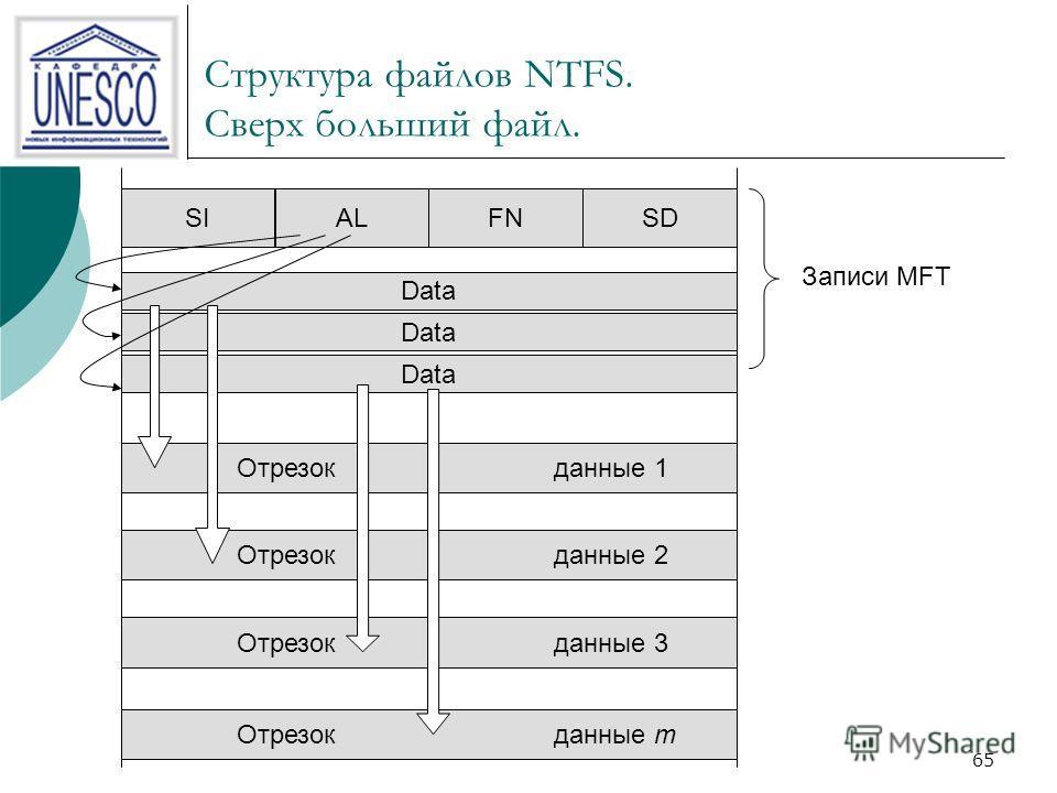 65 Структура файлов NTFS. Сверх больший файл. Записи MFT Отрезокданные 1 Отрезокданные 2 Отрезокданные 3 Отрезокданные m Data SIALFNSD Data