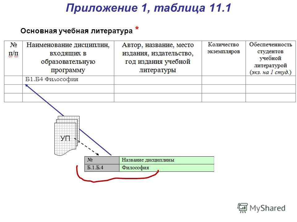 Приложение 1, таблица 11.1 Основная учебная литература * УП Б1.Б4 Философия