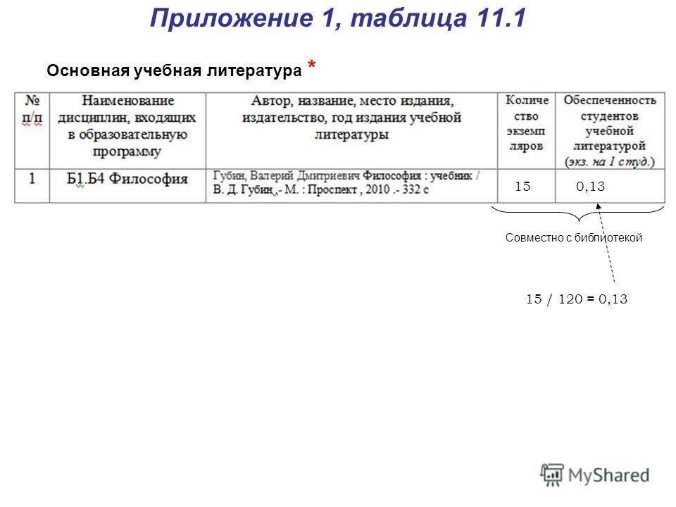 Приложение 1, таблица 11.1 Основная учебная литература * Совместно с библиотекой 150,13 15 / 120 = 0,13