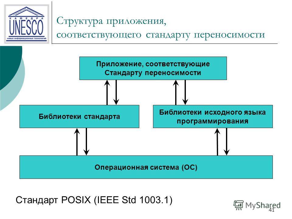 41 Структура приложения, соответствующего стандарту переносимости Стандарт POSIX (IEEE Std 1003.1) Приложение, соответствующие Стандарту переносимости Библиотеки стандарта Библиотеки исходного языка программирования Операционная система (ОС)