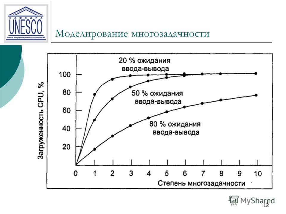 11 Моделирование многозадачности При использовании многозадачности повышается эффективность загрузки центрального процессора. Грубо говоря, если средний процесс выполняет вычисления только 20 % от того времени, которое он находится в памяти, то при п