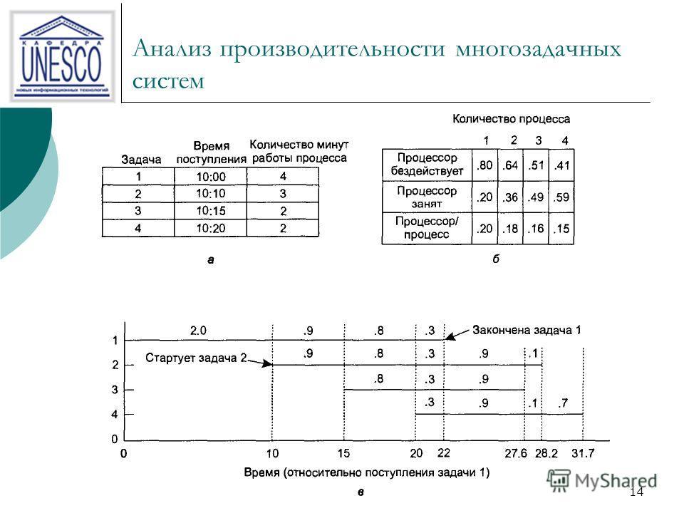 13 Моделирование многозадачности (пример) Предположим, что компьютер имеет 32 Мбайт памяти, 16 Мбайт отдано операционной системе, а каждая программа пользователя занимает по 4 Мбайт. При таких заданных размерах одновременно можно загрузить в память ч