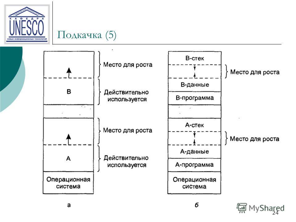 23 Подкачка (4) Когда в результате подкачки процессов с диска в памяти появляется множество неиспользованных фрагментов, их можно объединить в один большой участок, передвинув все процессы в сторону младших адресов настолько, насколько это возможно.