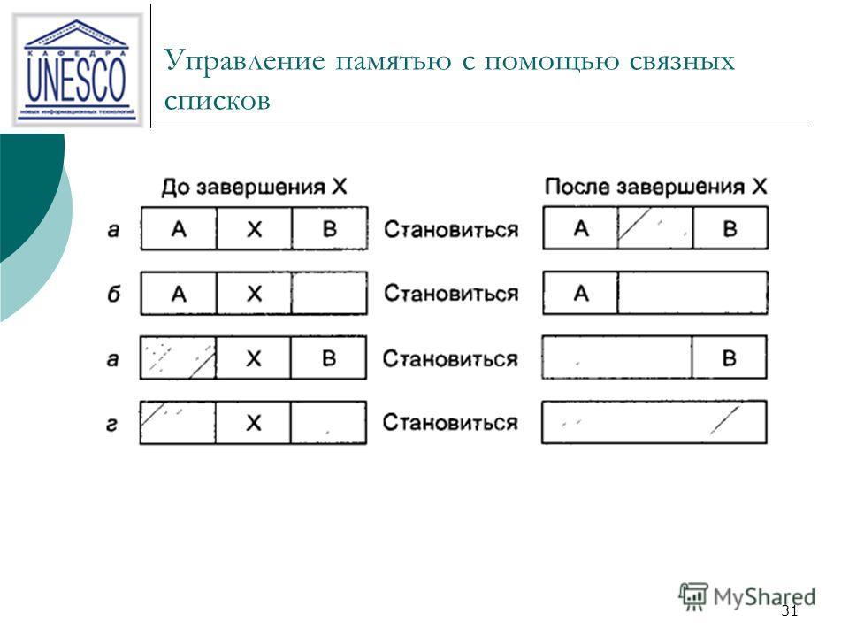 30 Управление памятью с помощью связных списков (2) a) корректировка списка требует замены Р на Н. b) в две записи соединяются в одну, а список становится на запись короче. c) объединяются три записи, а из списка удаляются два пункта. Такая структура