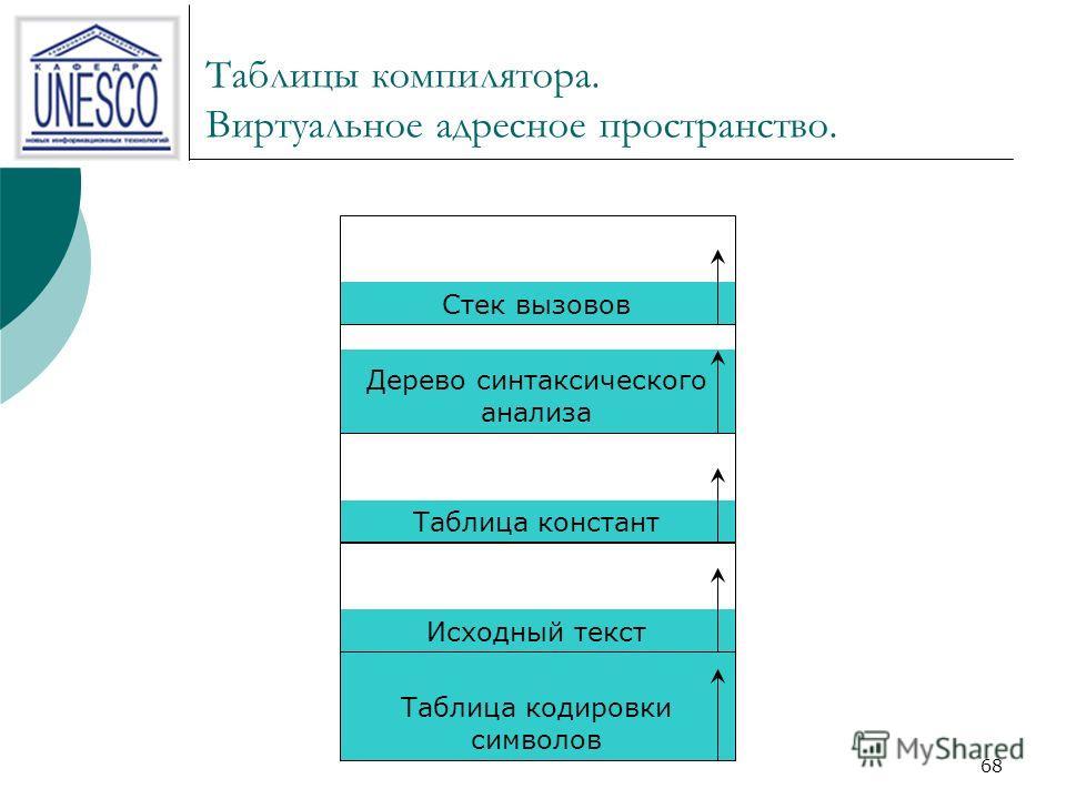 67 Сегментация. Таблицы компилятора. 1. Исходный текст. 2. Символьная таблица, содержащая имена и атрибуты переменных. 3. Таблица констант. 4. Дерево грамматического разбора, содержащее синтаксический анализ программы. 5. Стек, используемый для проце